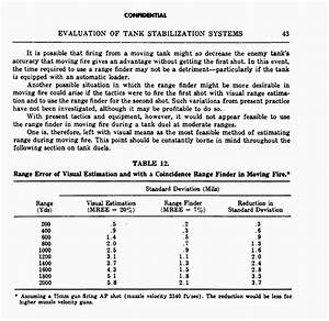 Sherman Stabilizer Accuracy Info From The Manual