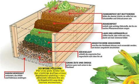 Bepflanzen Eines Hochbeetes by Hochbeet Anlegen Sera Hochbeet Anlegen Garten