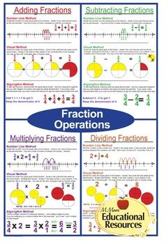 math posters fraction operations