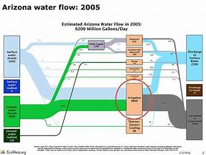Flow Diagrams Of U S  And Western Water Use