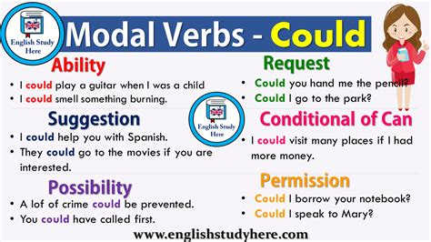 The modal verbs in english grammar are can, could, may, might, must, need not, shall/will, should/ought to. Modal Verbs - Could - English Study Here