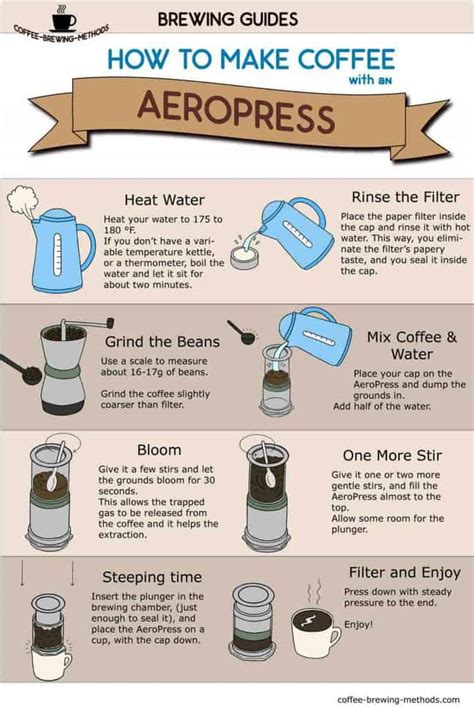 Make your cafe mocha at home with a nespresso espresso machine using quality ghirardelli chocolate. How to Make Coffee with an AeroPress - Infographic