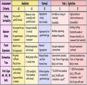 Neonatal Pain  Agitation And Sedation Scale  N