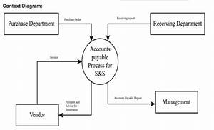 Solved  Read The Explanation Of The Accounts Payable Proce
