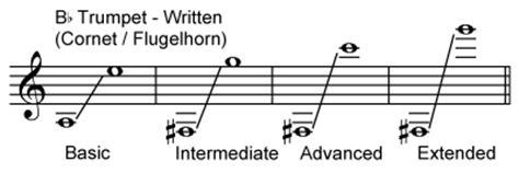 b flat clarinet range instrument ranges