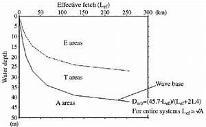 The Eta Diagram  Erosion