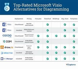 5 Best Microsoft Visio Alternatives For Diagramming