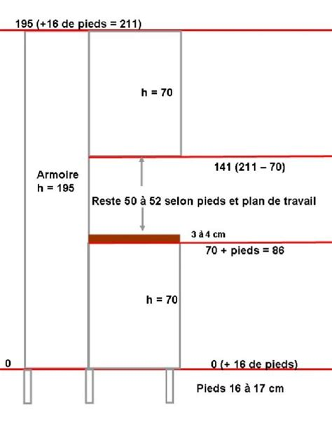hauteur plan de cuisine hauteur meuble haut cuisine rapport plan travail