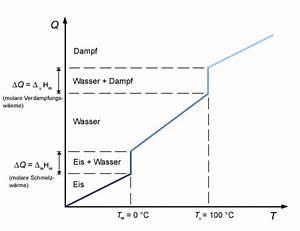 Erwärmung Wasser Berechnen : thermodynamische begriffe chemgapedia ~ Themetempest.com Abrechnung
