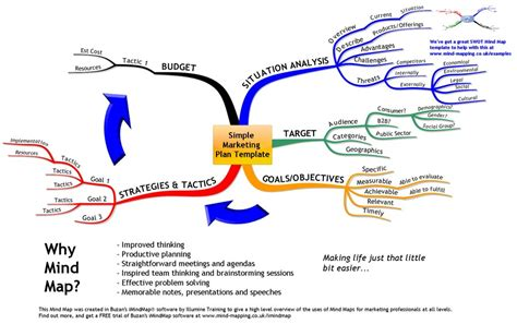 mind map examples mind mapping