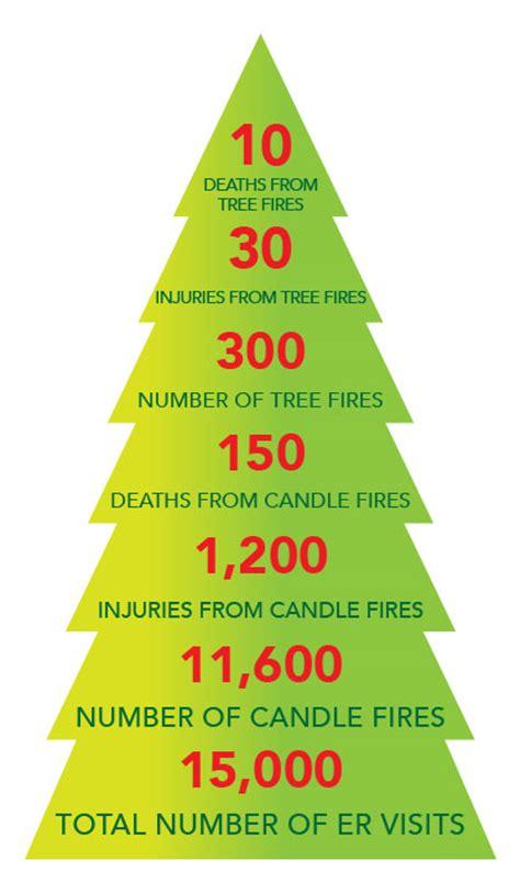 stats christmas trees tis the season to decorate safely