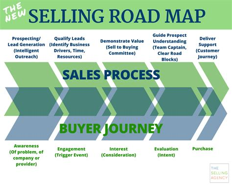 sales process the selling agency 187 your business growth are you winging it