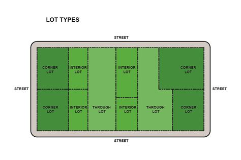 Interiors Lot Character by Nyc Zoning Lot Types Corner Interior Through 183 Fontan