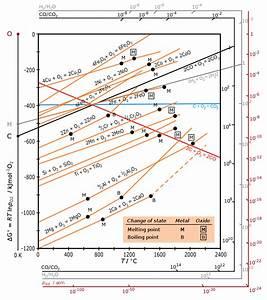 File Ellingham Richardson-diagram English Svg