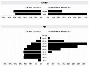 Uk Parliament Demographics Chart Phil Gyford S Website