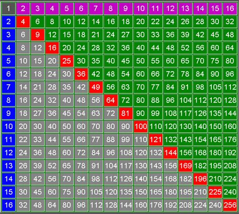 search results for multiplication table up to 16 calendar 2015