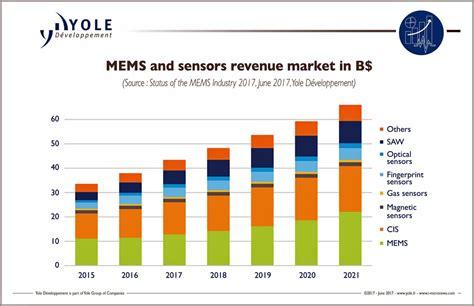 Status Of The MEMS And Sensors Industry | Sensors Magazine