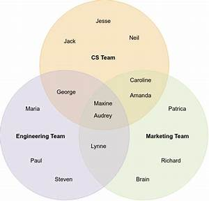 What Types Of Problems Does A Venn Diagram Solve