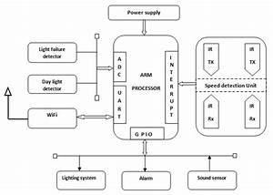 Automatic Street Light Control System Using Arm