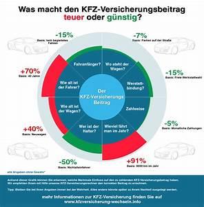 Jährliche Fahrleistung Berechnen : der kfz versicherungsbeitrag ~ Themetempest.com Abrechnung