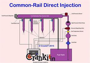 Crdi - Common Rail Direct Injection Technology Explained