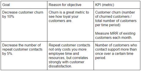 How To Set Measurable Customer Support Goals That Drive