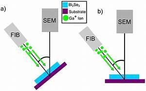 Materials Analysis And Focused Ion Beam Nanofabrication Of