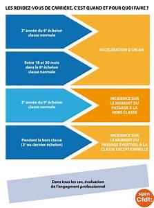 Rendez Vous De Carrière : les corps d 39 inspection dans la r forme de l 39 valuation f d ration sgen cfdt ~ Medecine-chirurgie-esthetiques.com Avis de Voitures