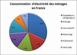 consommation electricite des menages en france ecomalin With consommation d electricite dans une maison