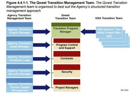 networx  centurylink transition management team