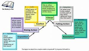 How To Analyze Short Story Plot