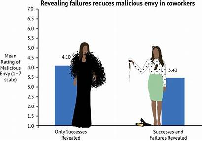Managers Why Fail Failures Should Hbs Reveal