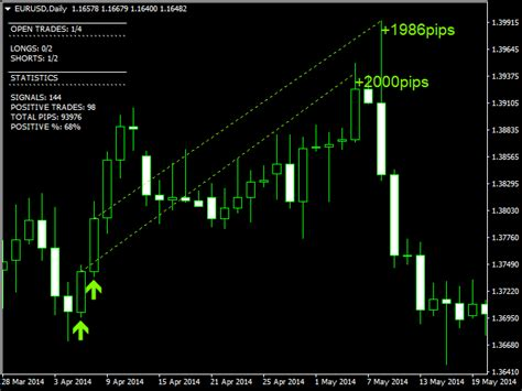 Buy The 'eu Swing Platinum' Technical Indicator For
