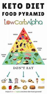 What Is The Keto Diet Food Pyramid   Infographic  What To Eat
