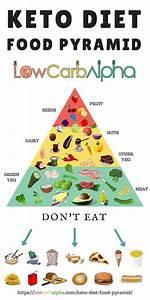 keto food chart | Foodfash.co