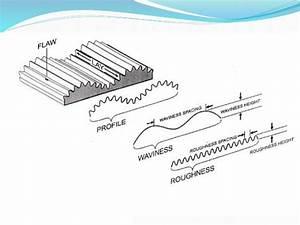 Ch 25 Measurement Of Lines  U0026 Surfaces
