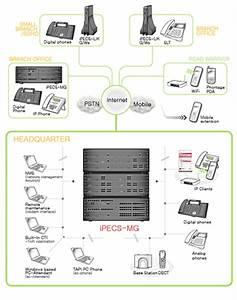 Sony Ericsson Diagram