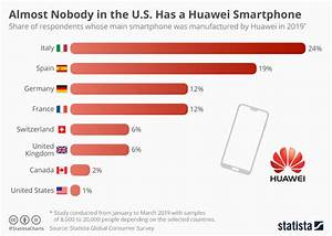 Chart  Almost Nobody In The U S  Has A Huawei Smartphone
