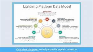 Salesforce Data Architecture And Management Designer