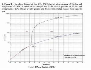 Solved  4  Figure 1 Is The Phase Diagram Of Pure Co2  If C