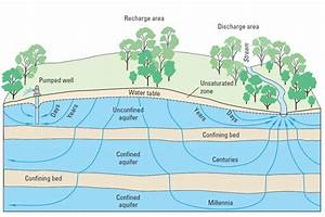 Groundwater - Invisible But Precious