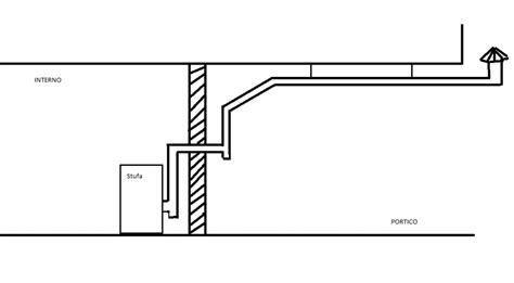 Consiglio su montaggio tubi in un locale a piano terra
