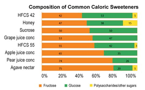 high fructose corn syrup nebraska corn board