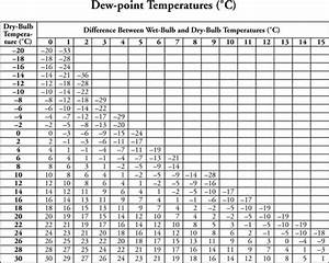 And Dry Bulb Temperature Chart What Is The Approximate Dew Point Temperature If The Bulb