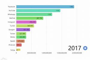 Chart Demos Amcharts