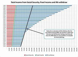 Ira Mandatory Distribution Chart Predicting Retirement Accumulation Withdraw Balance When