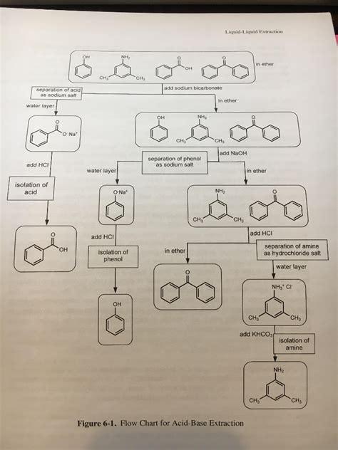 solved    prepare  flowchart similar