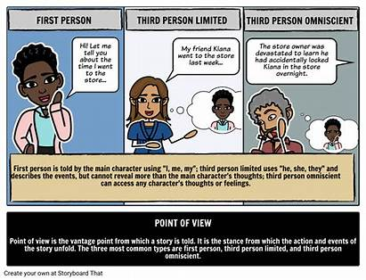 Point Definition Storyboard Examples Example Literary Littlehale