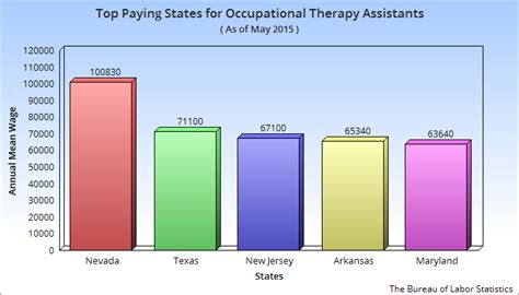 Therapist Salary Washington State by Salary Of An Occupational Therapy Assistant In The Usa