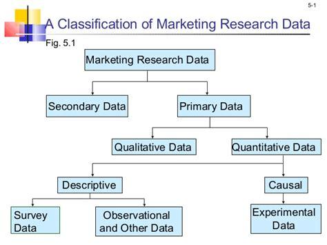marketing research ch malhotra